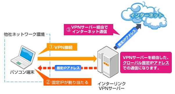固定ip,モバイル,マイIP,vpn,pptp