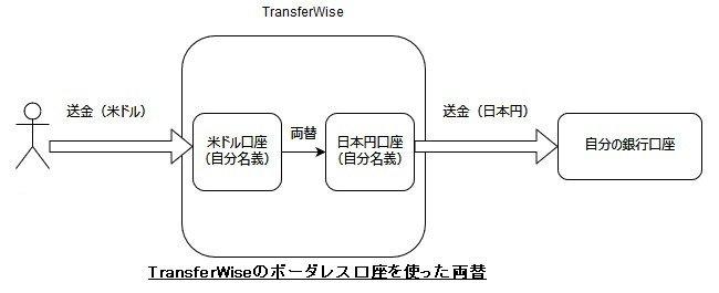TransferWiseボーダレス口座を使った両替の仕組み