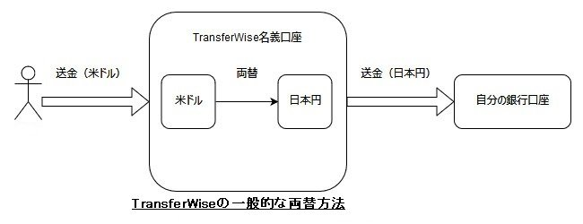 TransferWise normal exchange flow